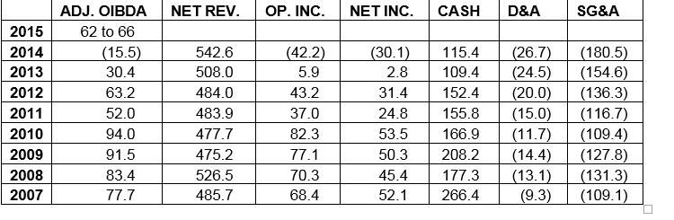 wwe_2015_outlook_financials