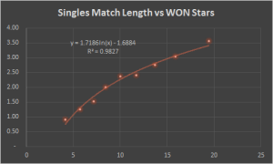 match_length_won_stars