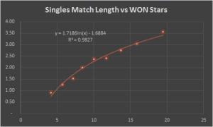 match_length_won_stars