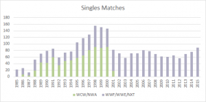 singles_matches_won_analysis