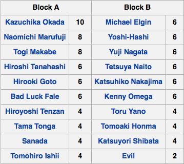 voicesofwrestling.com NJPW G1 Climax 26 Standings