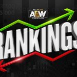 Sport of Pro Wrestling: Statistical Analysis of AEW's Initial Rankings