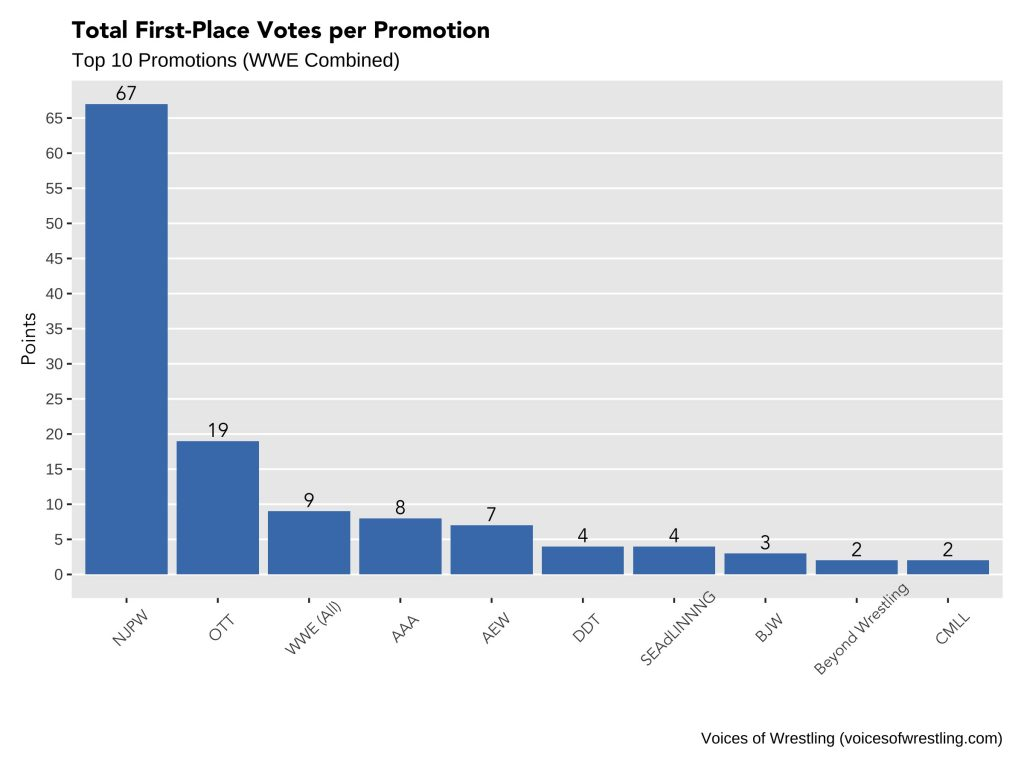 MOTY 2019 - Promotions by First Place Votes