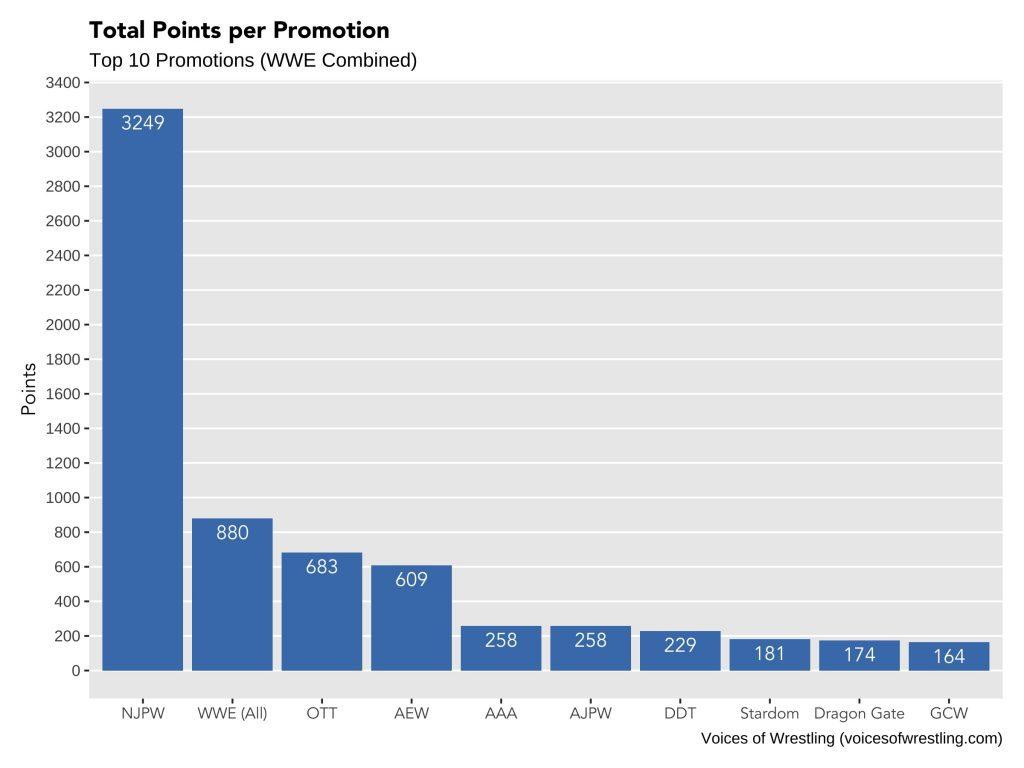 MOTY 2019 Points per Promotion
