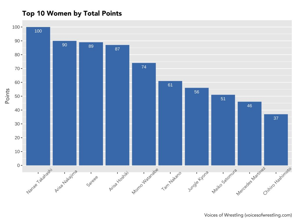 Top 10 Women by Total Points