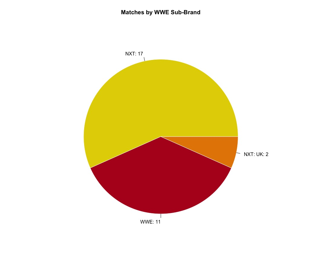 WWE Matches by Sub-Brand