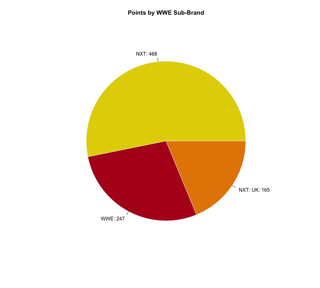 WWE Points by Sub-brand