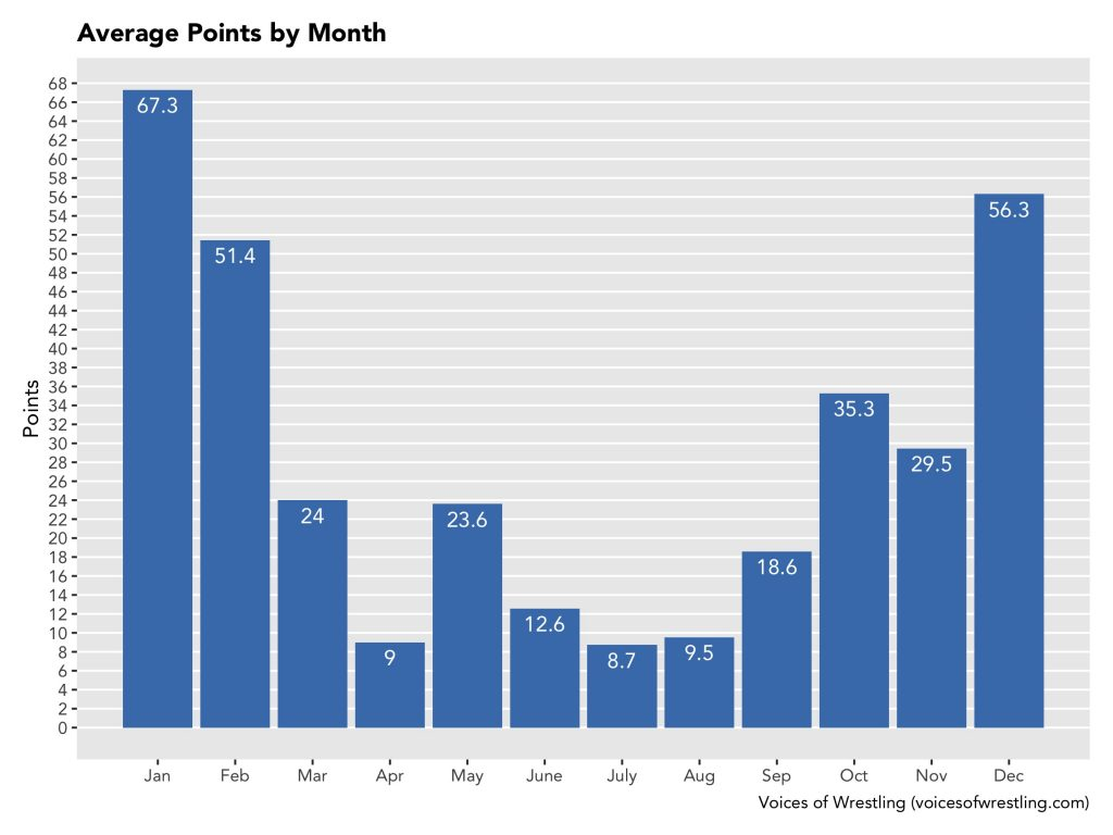 Average Points by Month