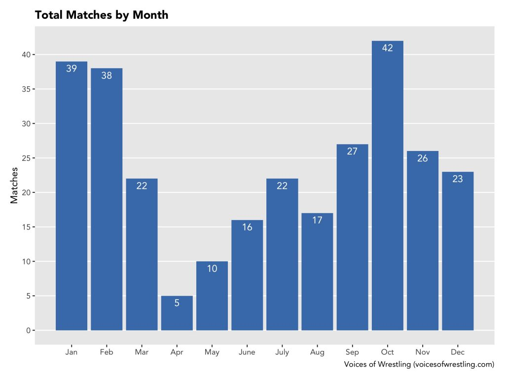 2020 Matches by Month