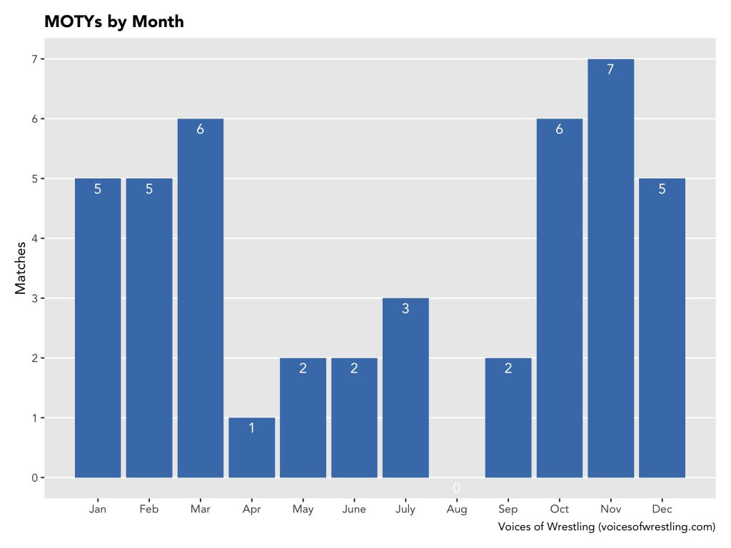 First Place Matches by Month