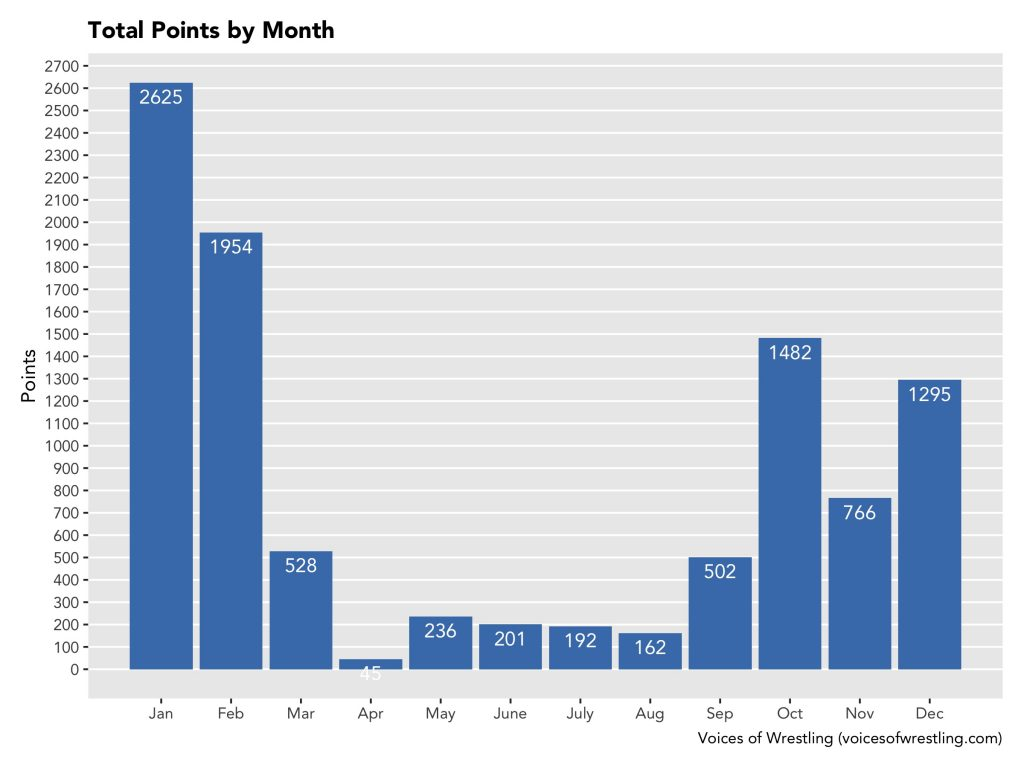 Points by Month