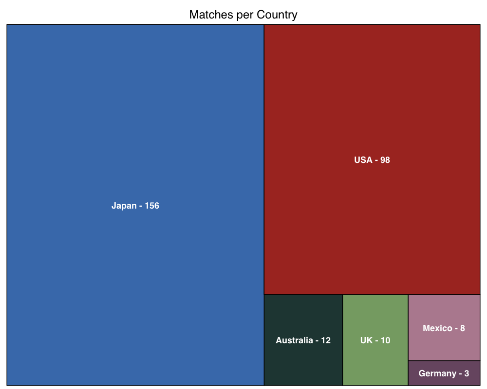 Matches per country
