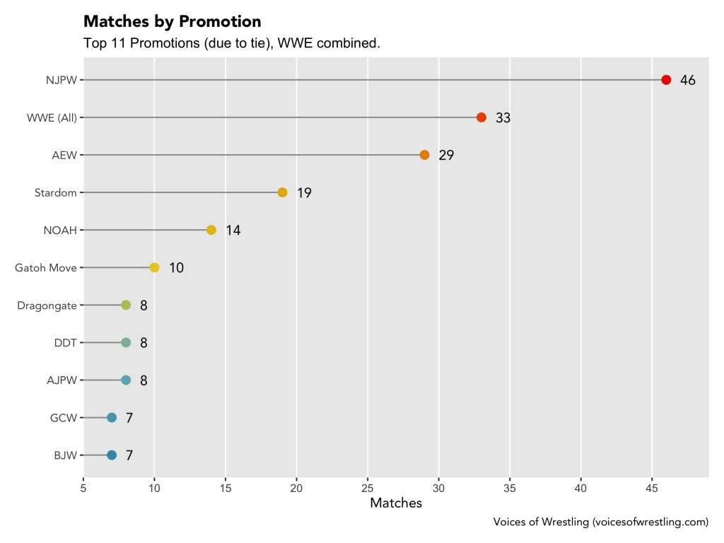 Matches by promotion