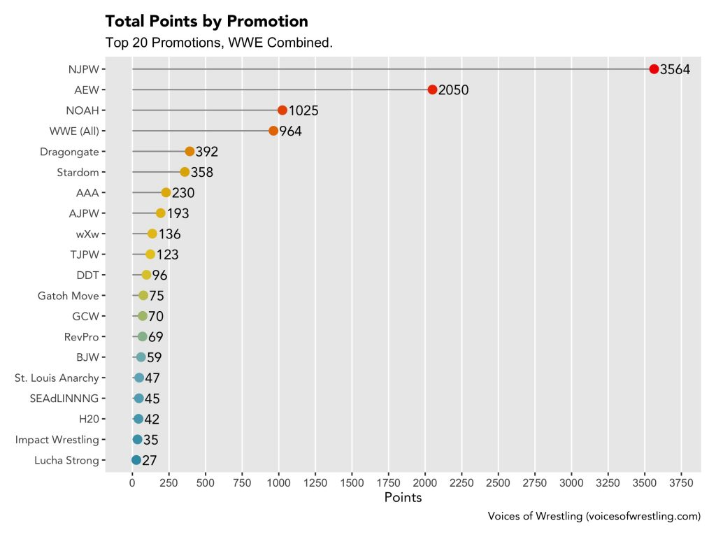 Points by promotion