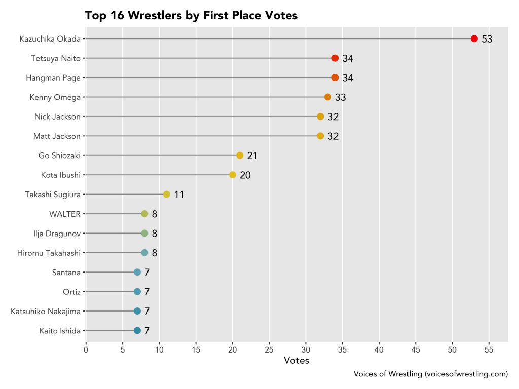 First Place Votes per Wrestler
