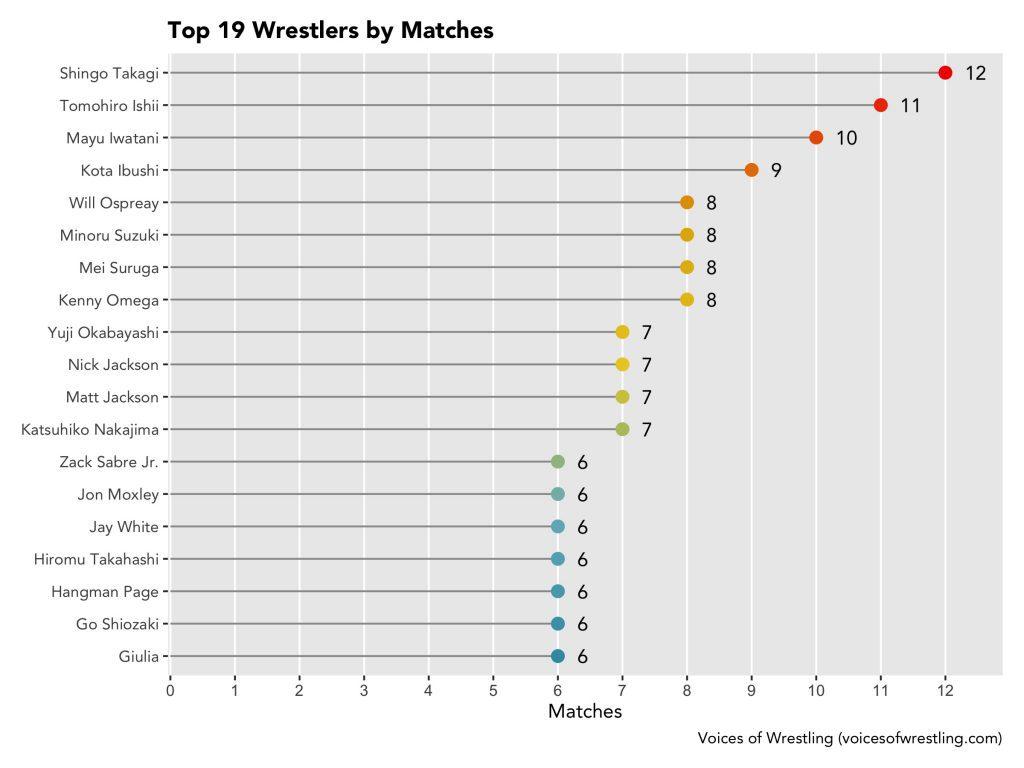 Matches per Wrestler