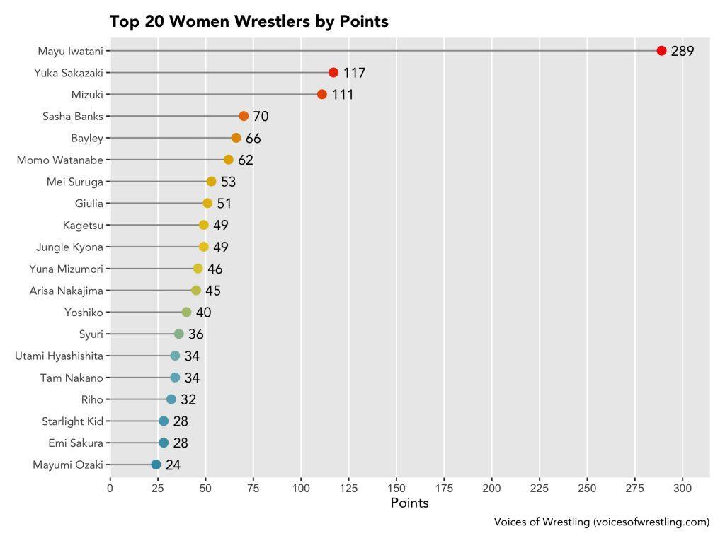 Points per Female Wrestler