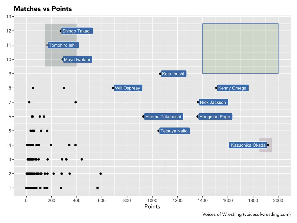 Matches vs Points (Annotated)