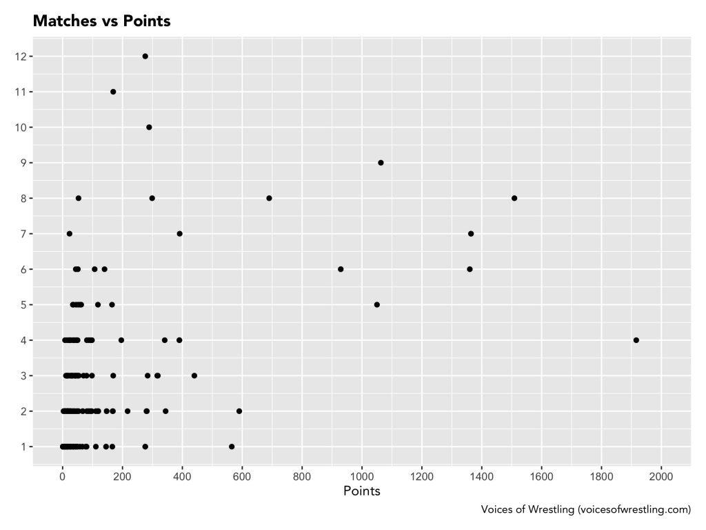 Matches vs Points (No Annotation)
